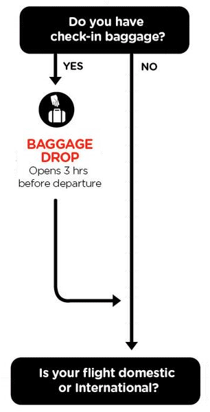 AirAsia Departure Guide - Step 2: Check-in luggage