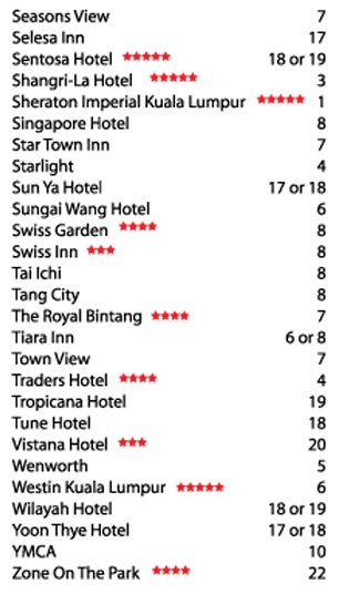 List of Hotels serviced by KL Hop-On Hop-Off Bus