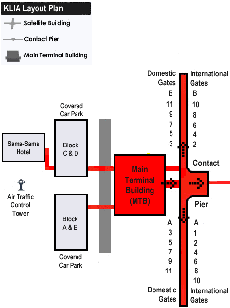 KLIA layout plan