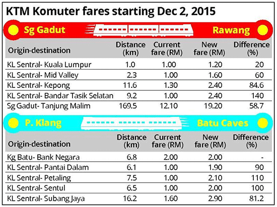 how to go midvalley from kl sentral