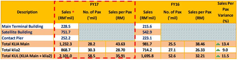 Retail and F&B sales at KLIA and klia 2;