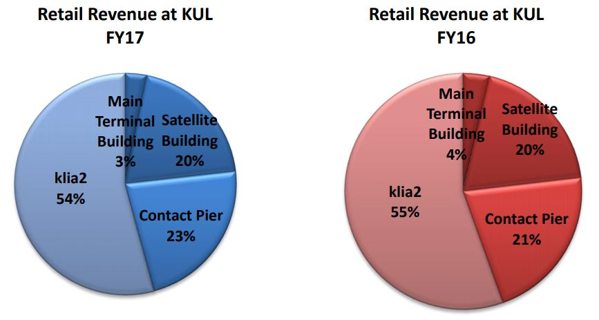 Retail revenue at KUL