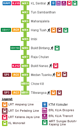KL Monorail Route Map