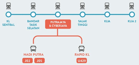 Buses servicing Putrajaya Sentral