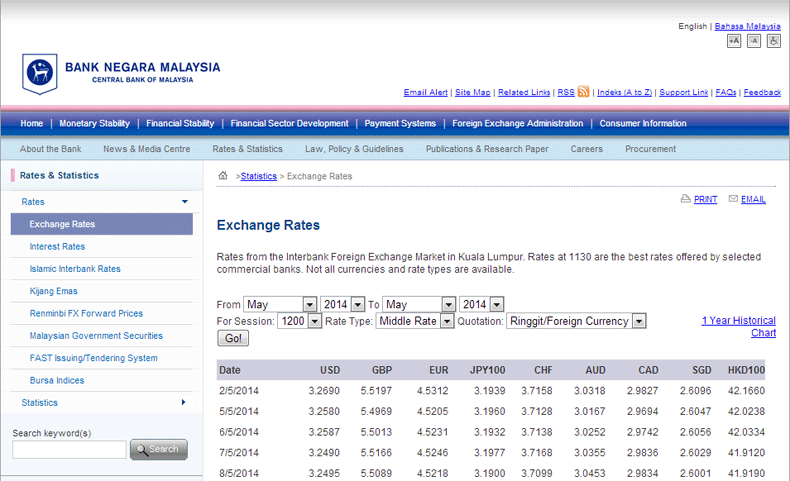 bnm foreign currency rate