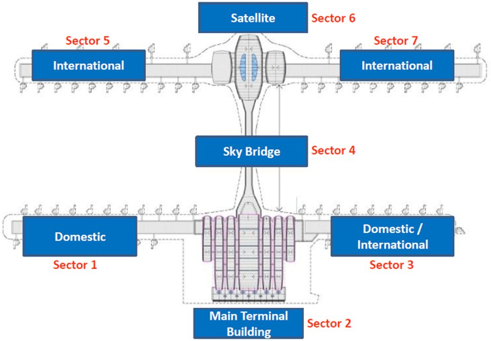 klia2 internal layout by sector