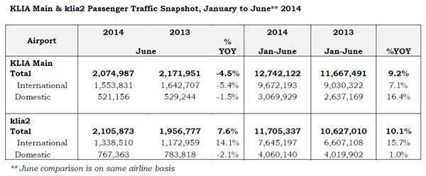 KLIA Main and klia2 Passenger Traffic Snapshot, January to June** 2014