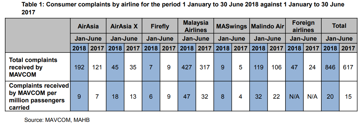 Consumer complaints by airline for the period 1 Jan to 30 June 2018 against 1 Jan to 30 June 2017