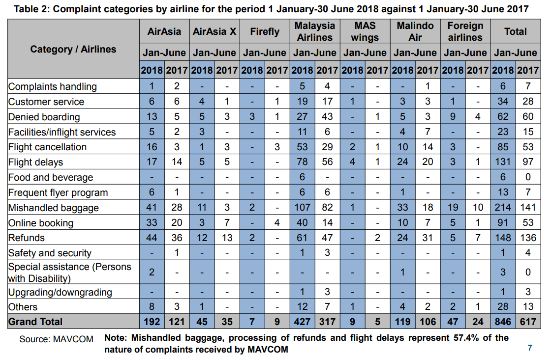 Complaint categories by airline