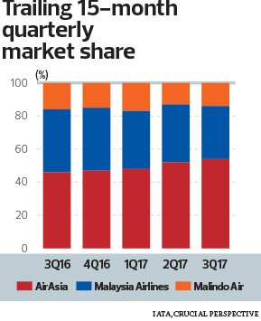 Trailing 15-month quarterly market share