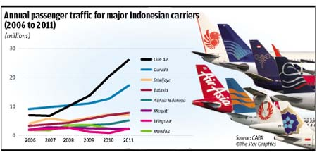 Annual passenger traffic for major Indonesian carriers (2006 to 2011)