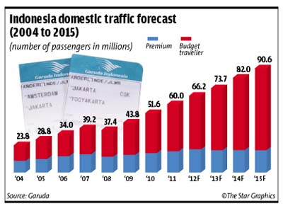 Indonesia domestic trade forecast (2004 to 2015)