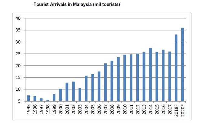 Tourists arrival in Malaysia (million tourists)