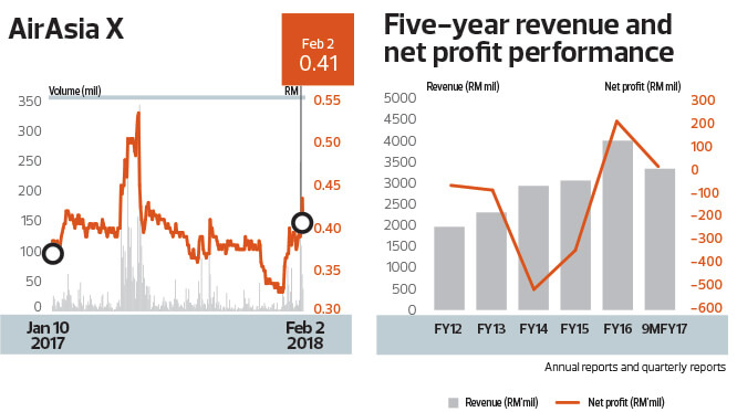 AirAsia X Five year revenue and net performance chart
