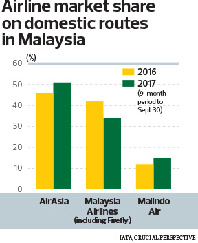 Airline market share on domestic routes in Malaysia