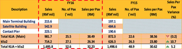 On the rise: Retail and F&B sales at KLIA and klia2 in 2016