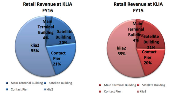 At the key locations of KLIA and klia2 combined, international traffic hit 37.2 million, up by +7.2% year-on-year.