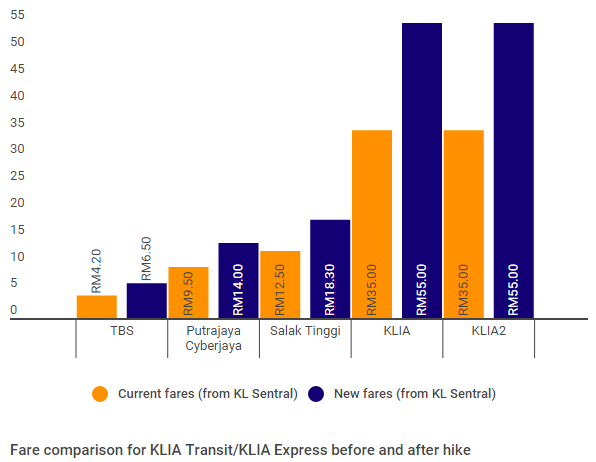 ERL Train fare before and after adjustment from KL Sentral