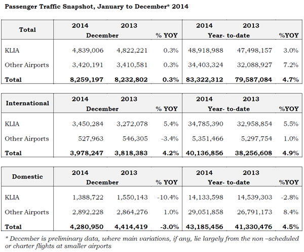 MAHB Traffic snapshot from Jan to Dec 2014
