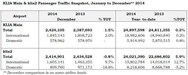 MAHB Traffic Jan - Dec 2014 KLIA klia2