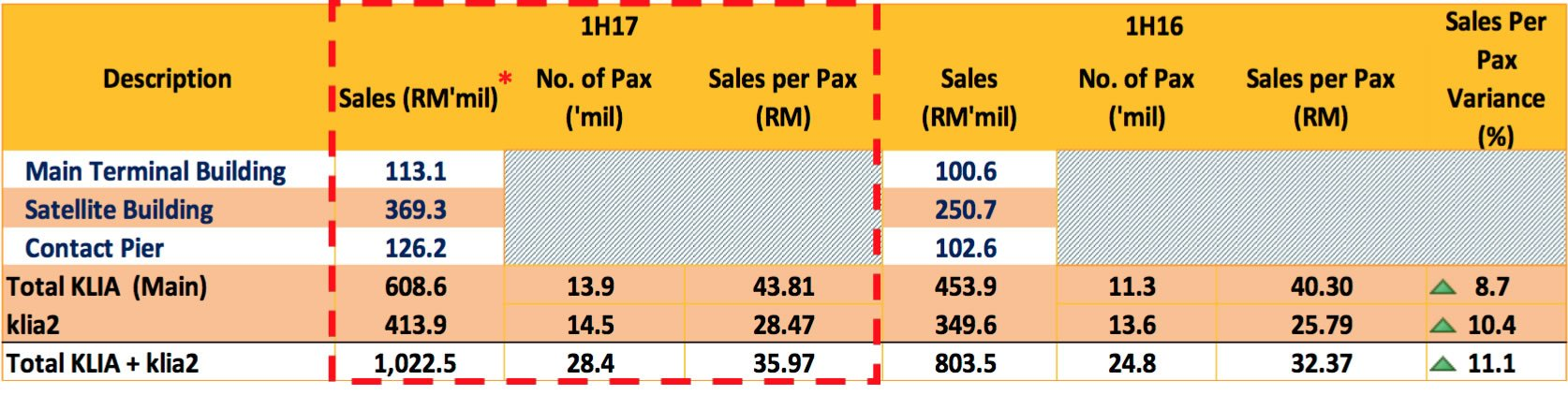 retail and F&B sales at KLIA and klia 2