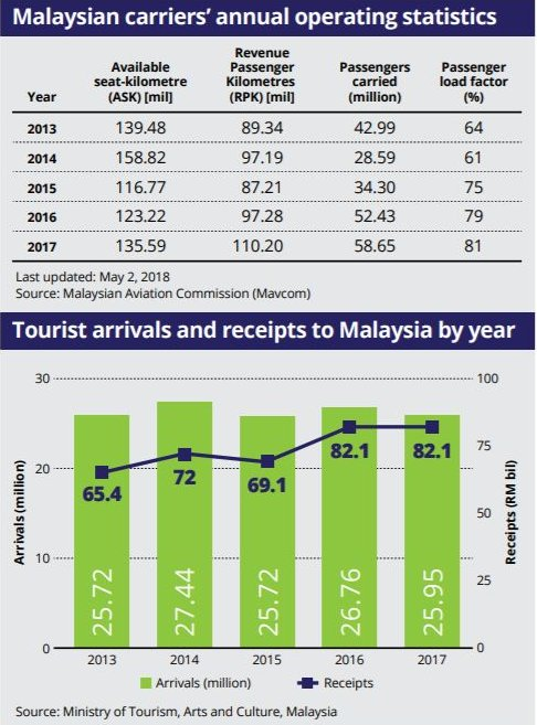 Malaysian Carriers' Annual Operating Statistics