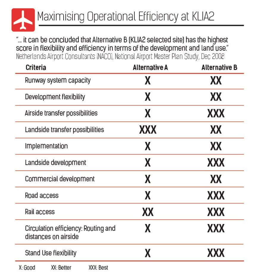 Maximising Operational Efficiency at klia2