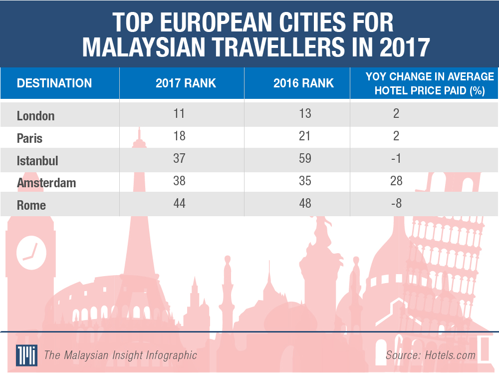 Strengthening ringgit last year saw more Malaysians travelling abroad