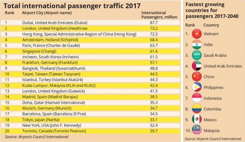 Total International Passengers Traffic 2017