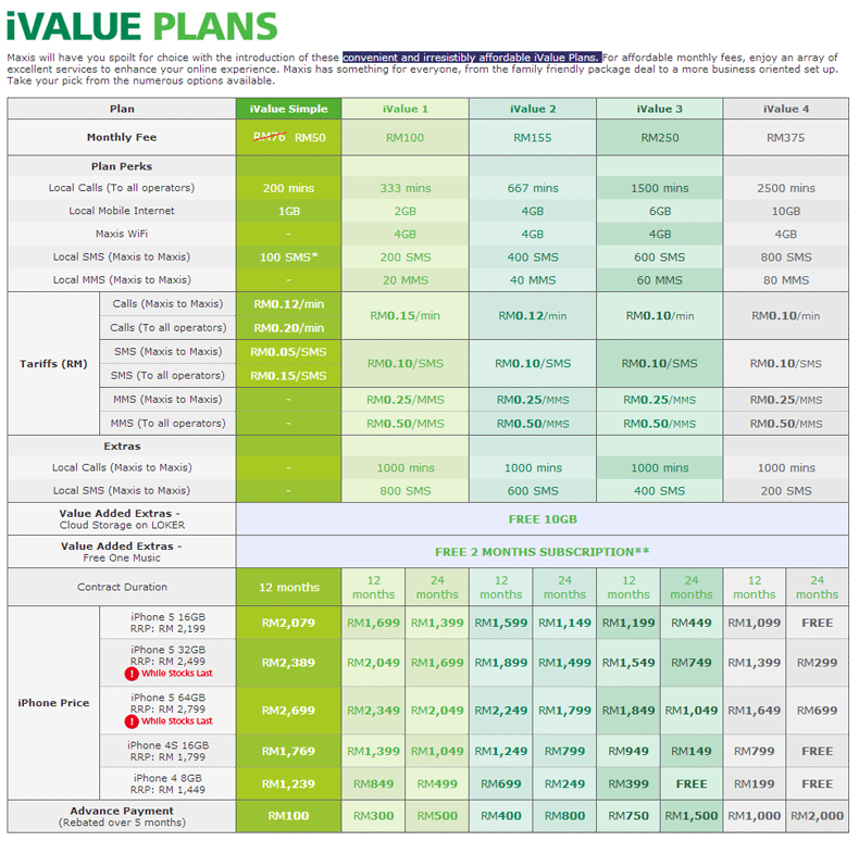 Maxis iValue Plans