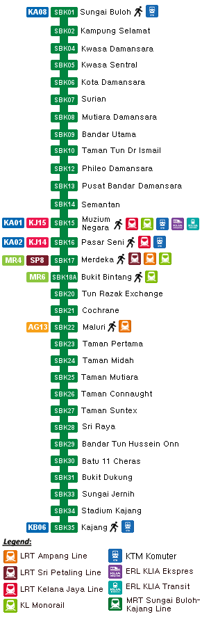 Overview of MRT Sungai Buloh - Kajang Line