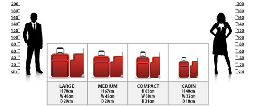 Passengers and Luggage size
