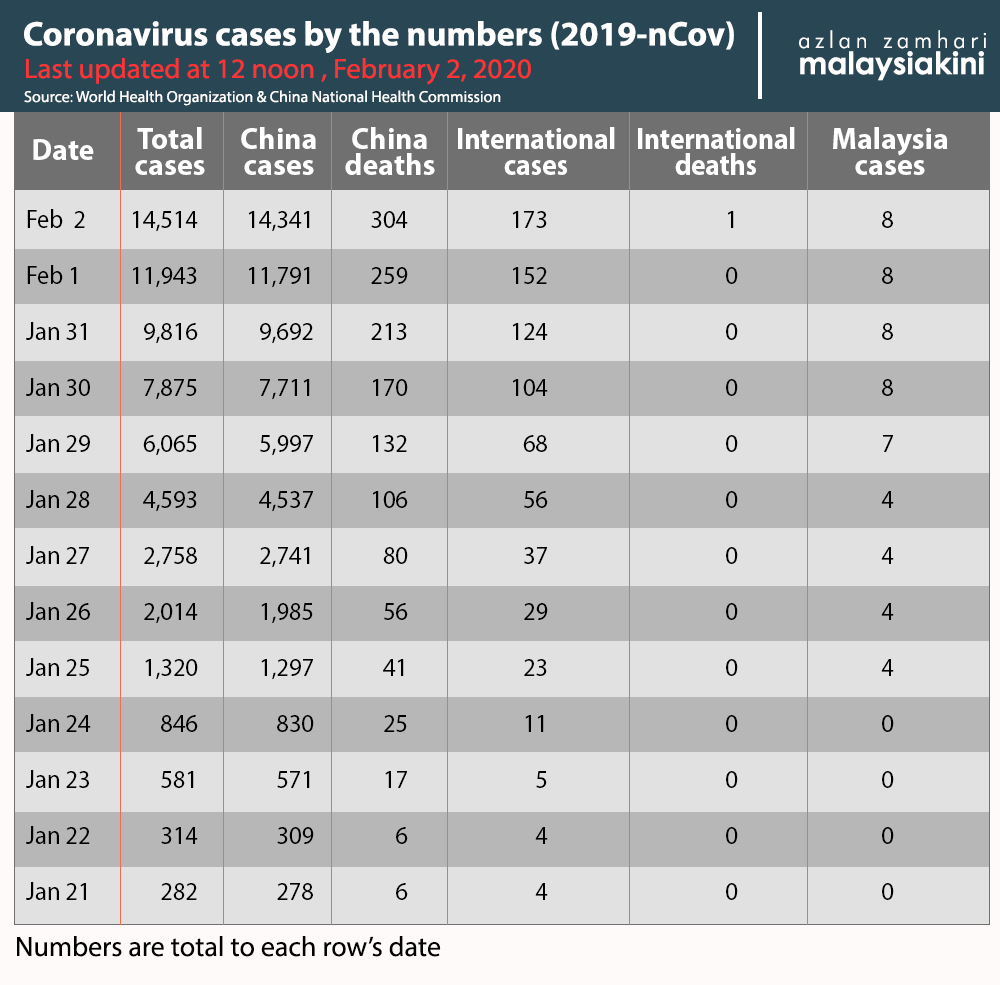Coronavirus cases by the number