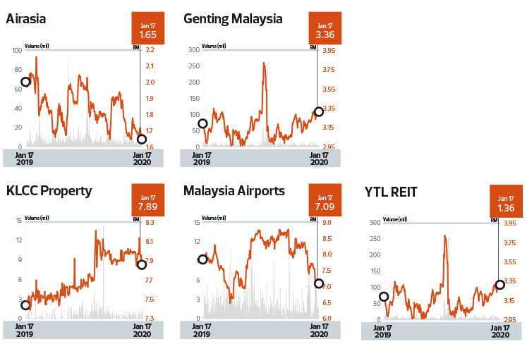 Tourism-related stocks in focus