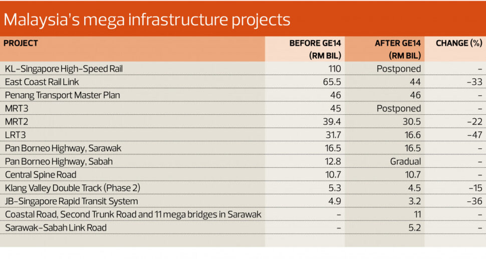 Malaysia's mega infrastructural projects
