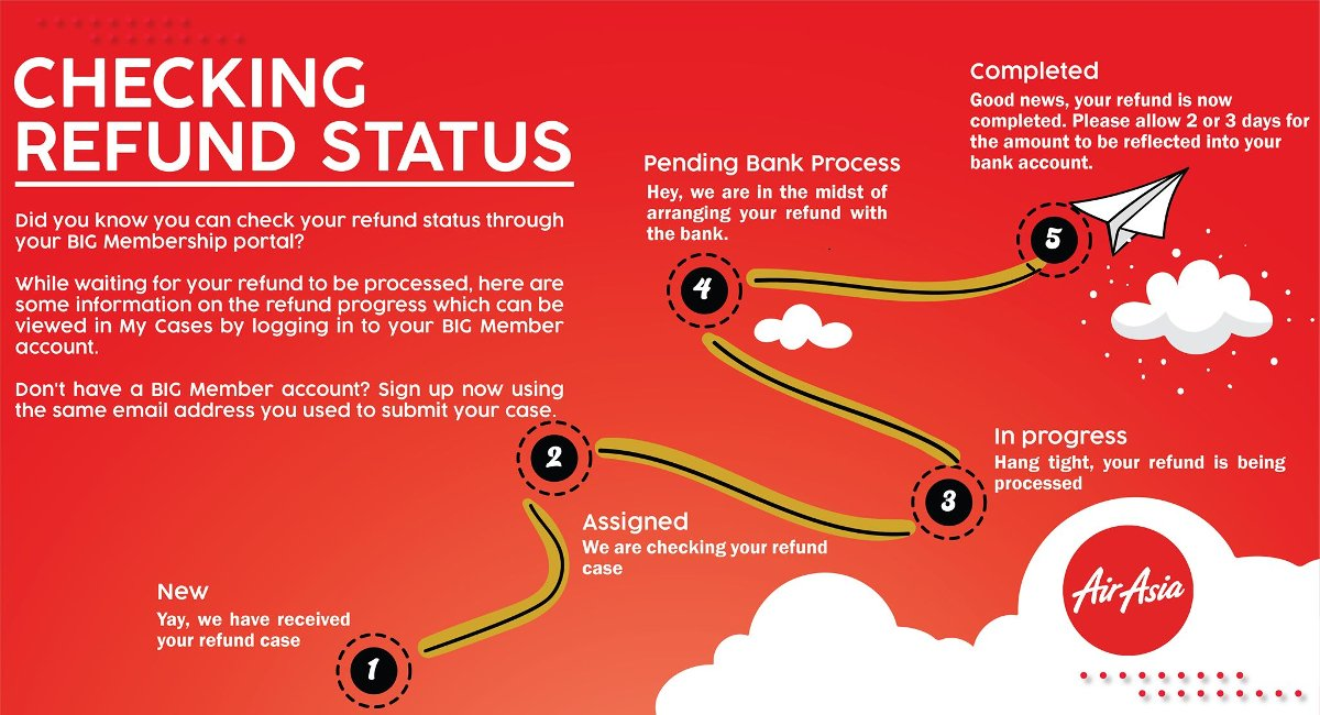 How to check refund status for AirAsia's flights