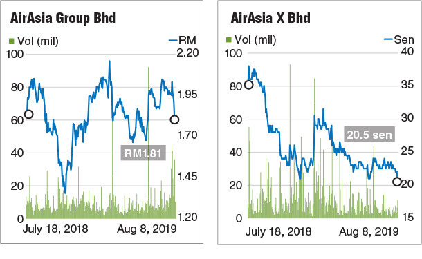 AirAsia stocks performance