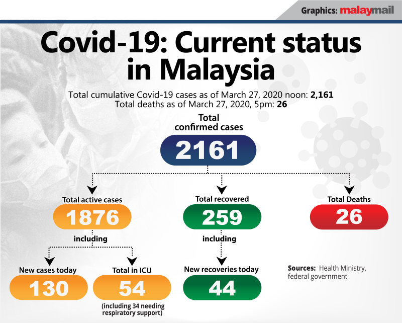 Covid-19 current status, 27 March 2020