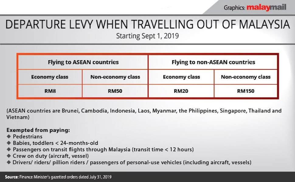 Departure levy when travelling out of Malaysia