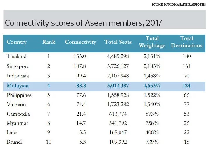 Connectivity scores of Asean members, 2017