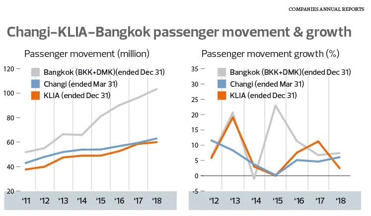 Changi - KLIA - Bangkok passenger movement & growth