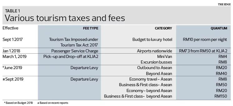 Various tourism taxes and fees