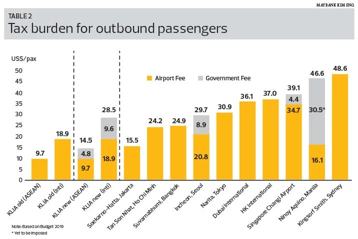 Tax burden for outbound passengers